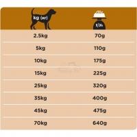 Ветеринарная диета Purina Pro Plan Veterinary Diets NF для собак всех пород при патологии почек_2