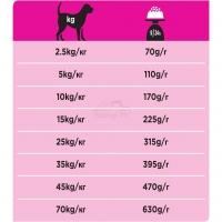Ветеринарная диета Purina Pro Plan Veterinary diets UR корм для собак при образовании мочевых камней_2