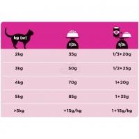 Pro Plan Veterinary diets UR диета для кошек при болезнях нижних отделов мочевыводящих путей c курицей_2