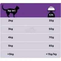 Pro Plan Veterinary diets DH диета для кошек при заболеваниях ротовой полости_2