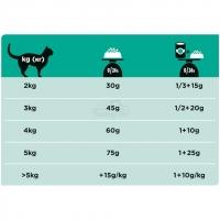 Pro Plan Veterinary diets EN диета для кошек при расстройствах пищеварения_2
